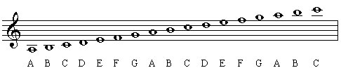g clef notes