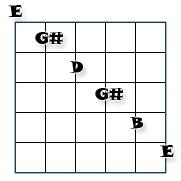 e7 open guitar tuning